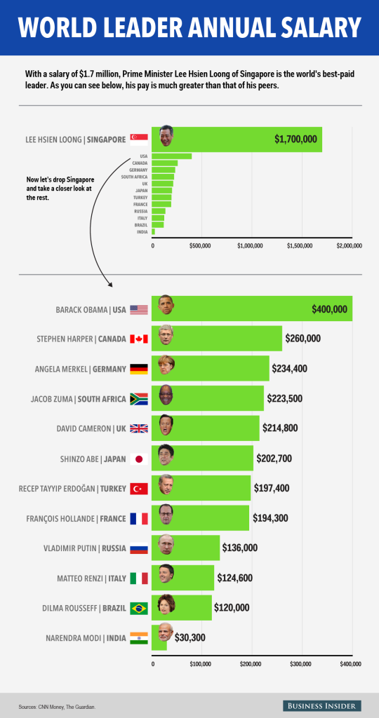 world leader pay infographic_02