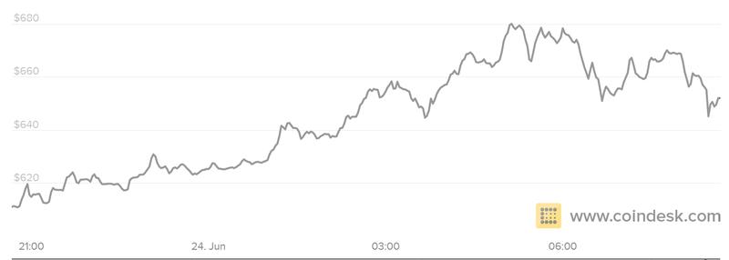 bitcoinpriceeuref.0